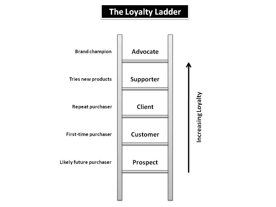 The Loyalty Ladder A Sideways Look Eight Leaves Data Analytics